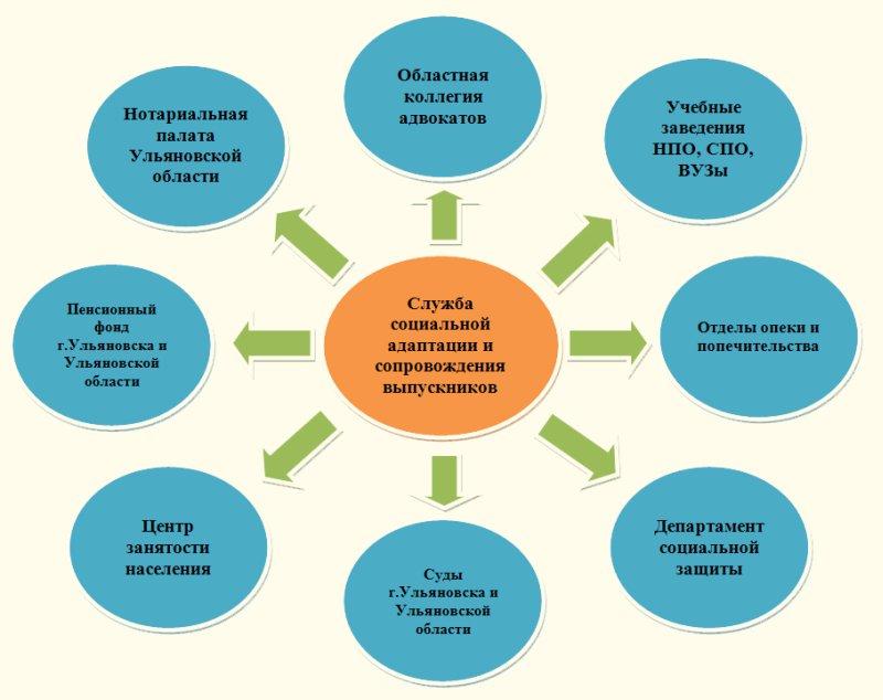 Схема взаимодействия службы